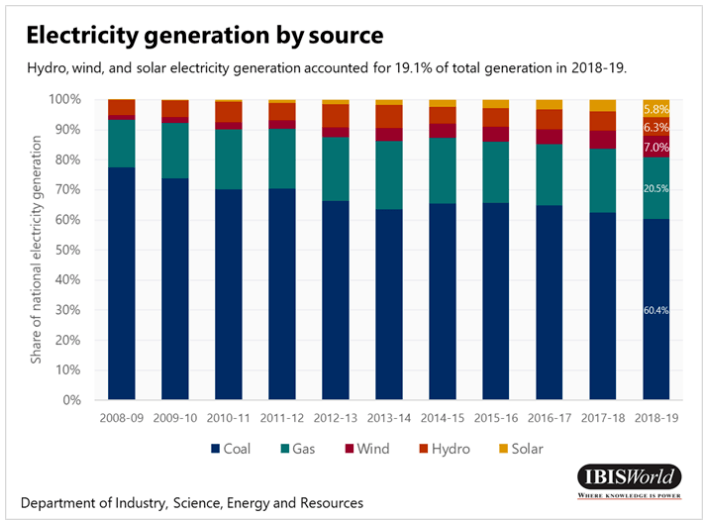 Renewables sector and other electricity by generation source