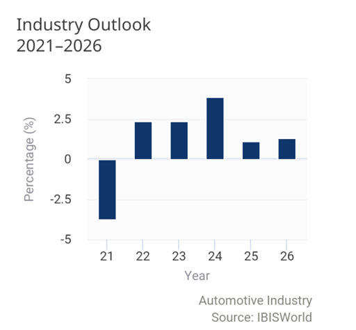 Automotive industry - Industry outlook