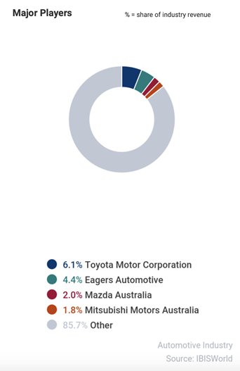 M&A Opportunities for Automotive Businesses in Australia